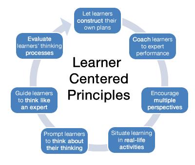 learner-centered-principles